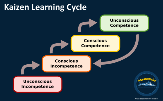 Kaizen Learning Cycle