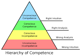 hierarchy of competence-- skill acquisition